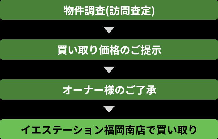 物件調査(訪問査定)→買取価格のご提示→オーナー様のご了承→イエステーション福岡南店で買い取り